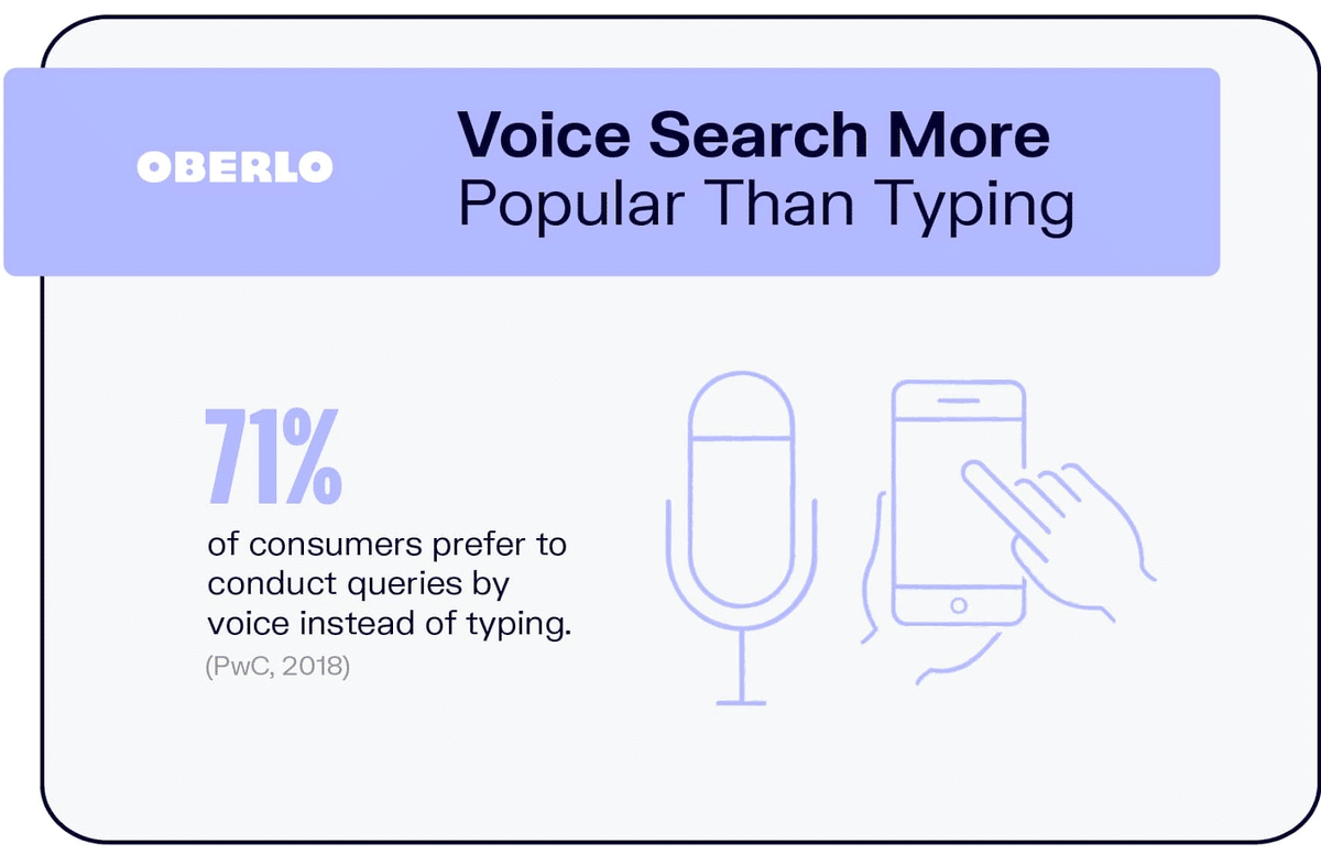 Voice search more popular than typing statistic