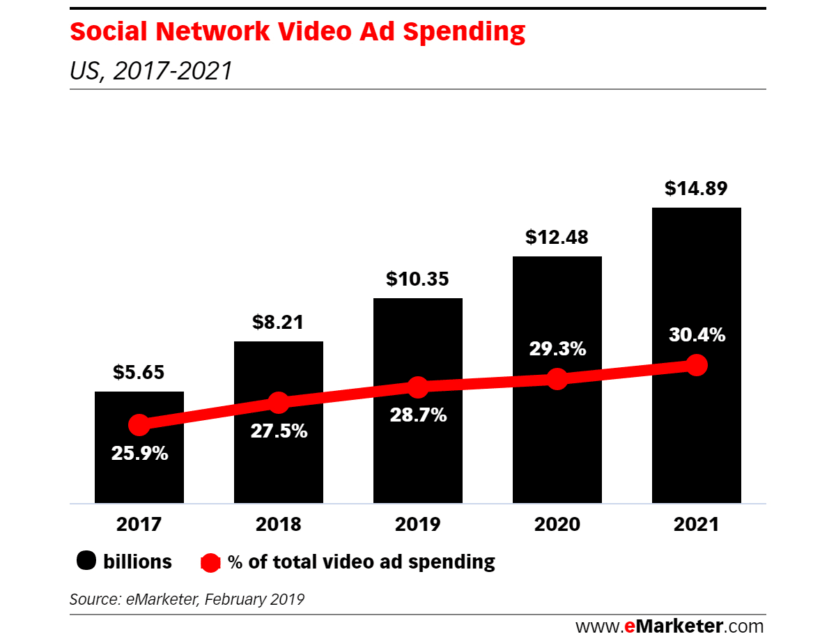 Increase in social media video ad spending chart, 2017-2021