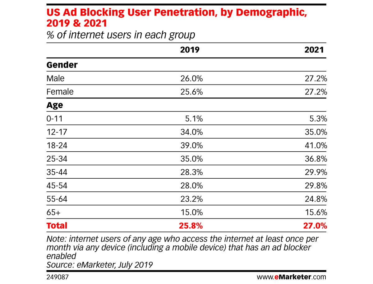 Usage of ad blockers by age and gender, 2019 and 2021