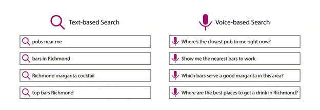 Text-based vs voice-based search queries