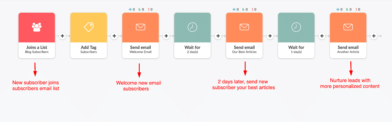 Automated email workflow example