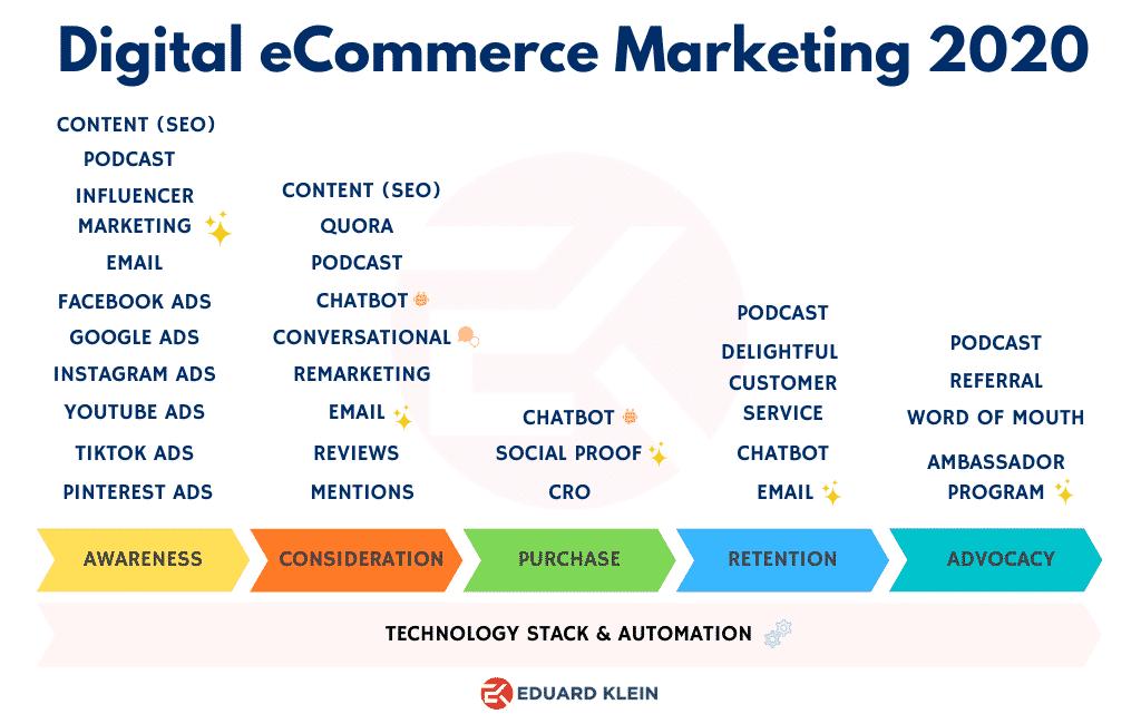 Digital eCommerce Marketing Tactics 2020
