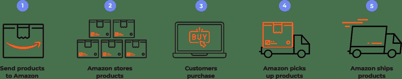 Amazon FBA process