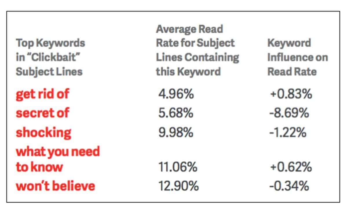 Click bait email subject lines and read rates