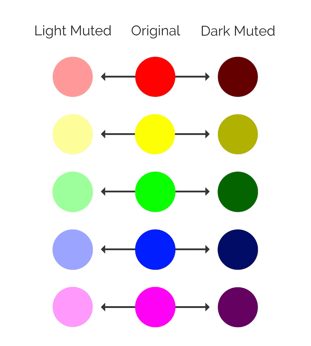 Light Muted, Dark Muted and Original Colors