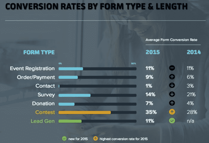 Conversion Rates By Form Type and Length