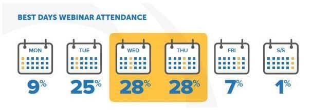 Bestt days for webinar attendance