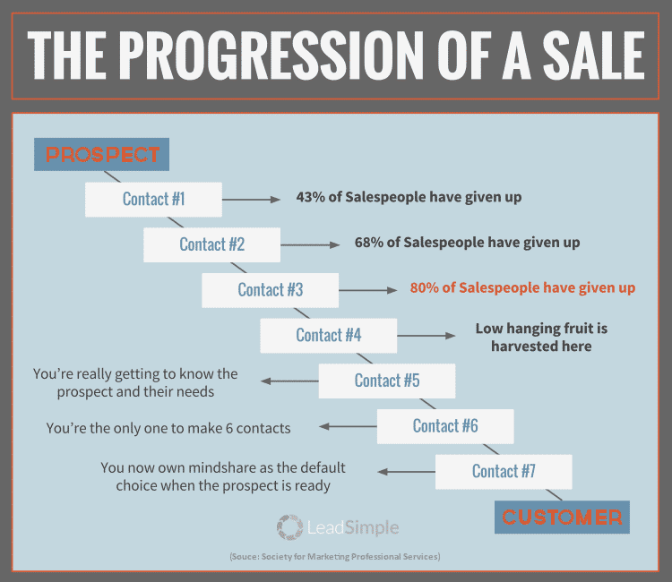 Progression of a sale from prospect to customer infographic