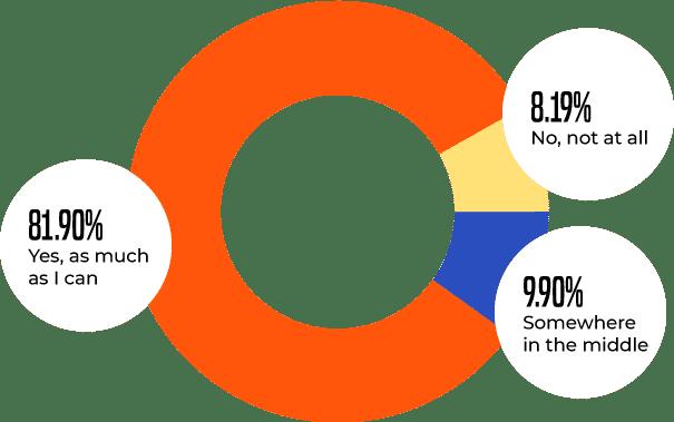 Do you use dark mode? - Survey response chart