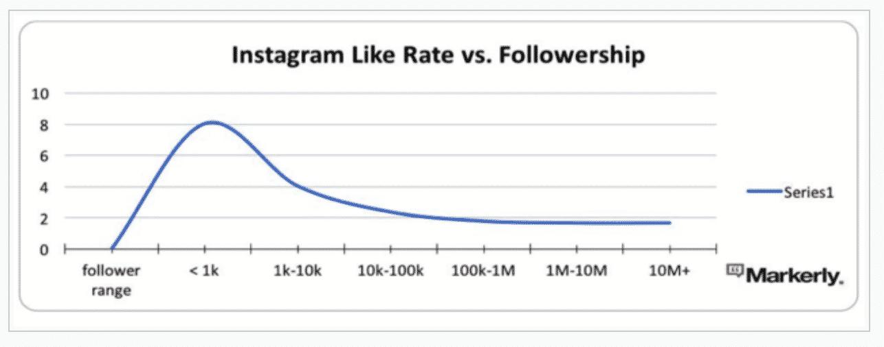 Instagram Like Rate vs Follower Base