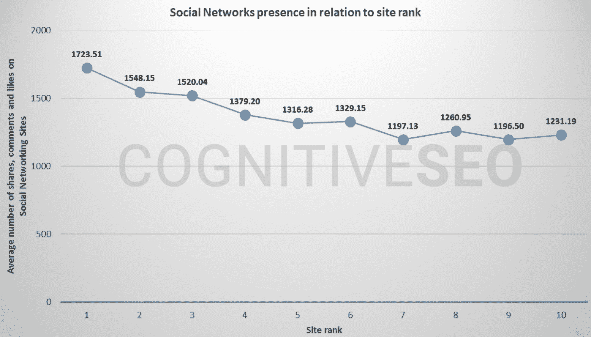 Social networks presence vs search rankings