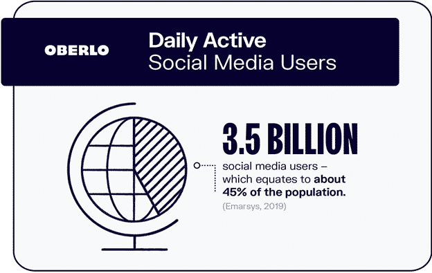 3.5 billion daily active social media users graphic