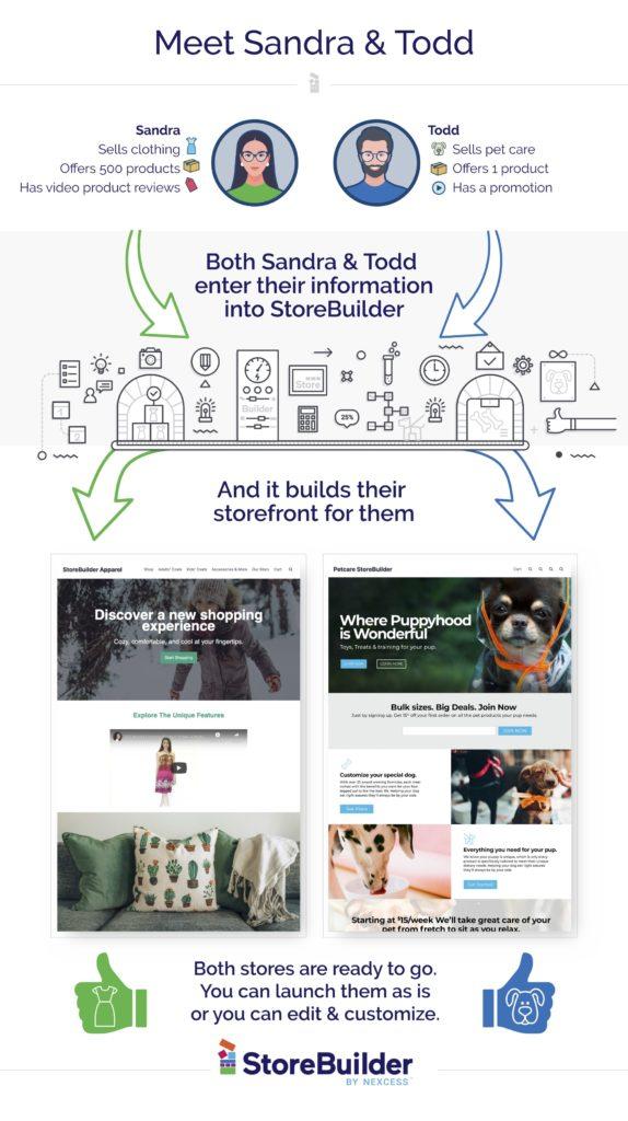 StoreBuilder Explainer Graphic