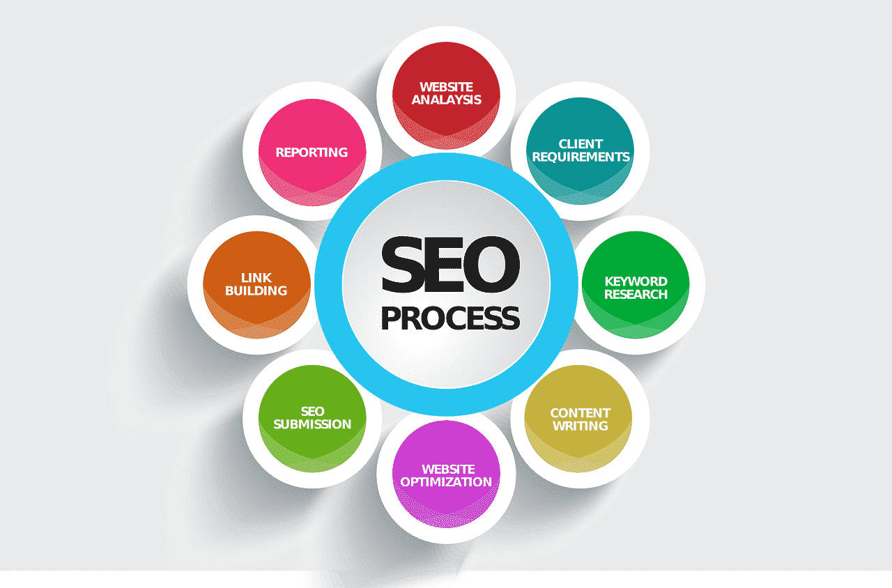 SEO Process Durign Website Redesign