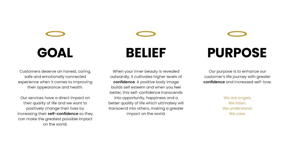 VITRA Goal Belief Purpose