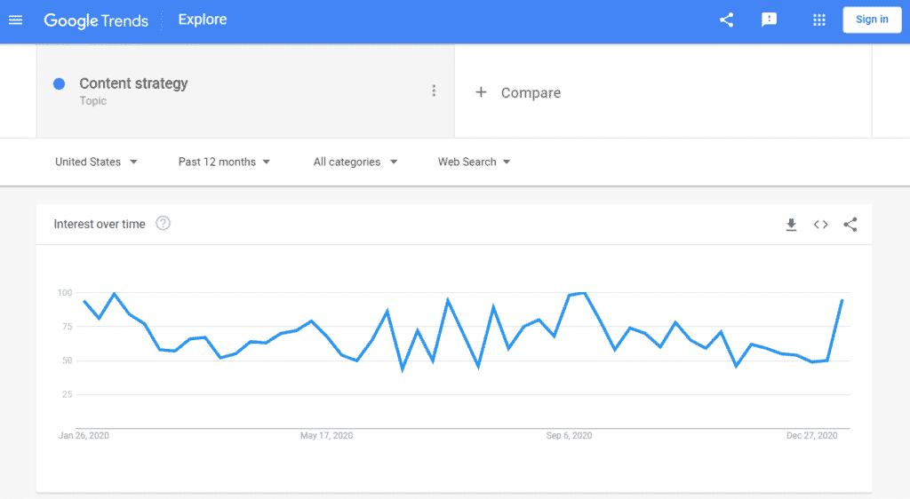 Google Trends topic generation tool for social media marketing