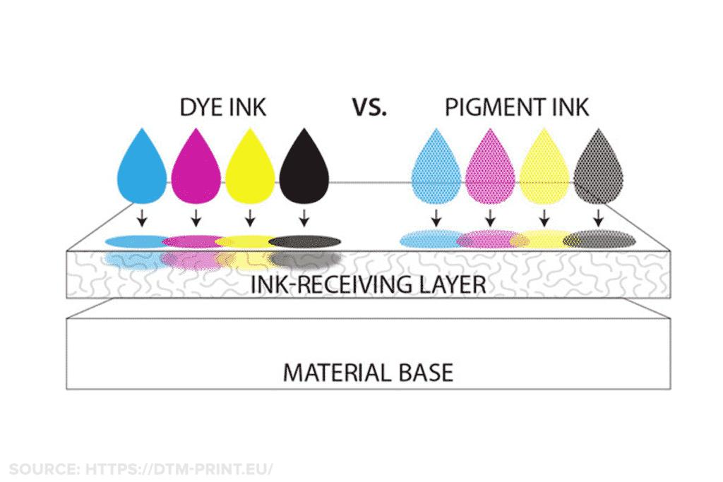 Pigment vs dye inks