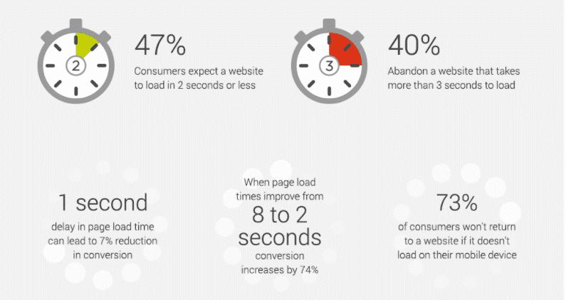 Load speed statistics