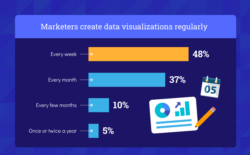 Data Charts to Compare
