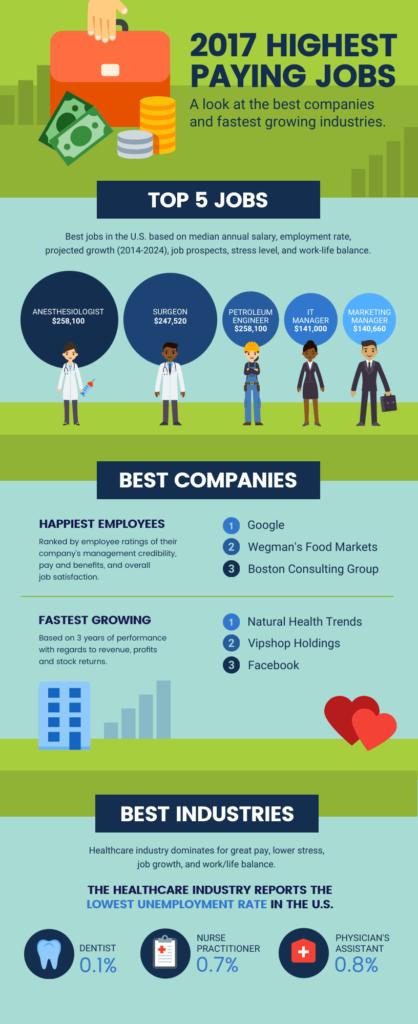 Highest Jobs Data Storytelling Infographic
