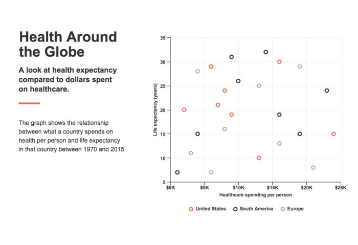 Scatter Plot Chart Showing Relationships