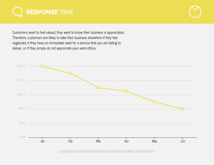 Line Chart to Show Change
